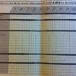Enquête sur les prélèvements réalisés en Aquitaine en 2013/2014